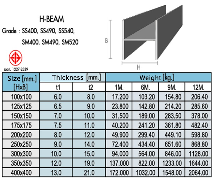 Size Chart of Steels
