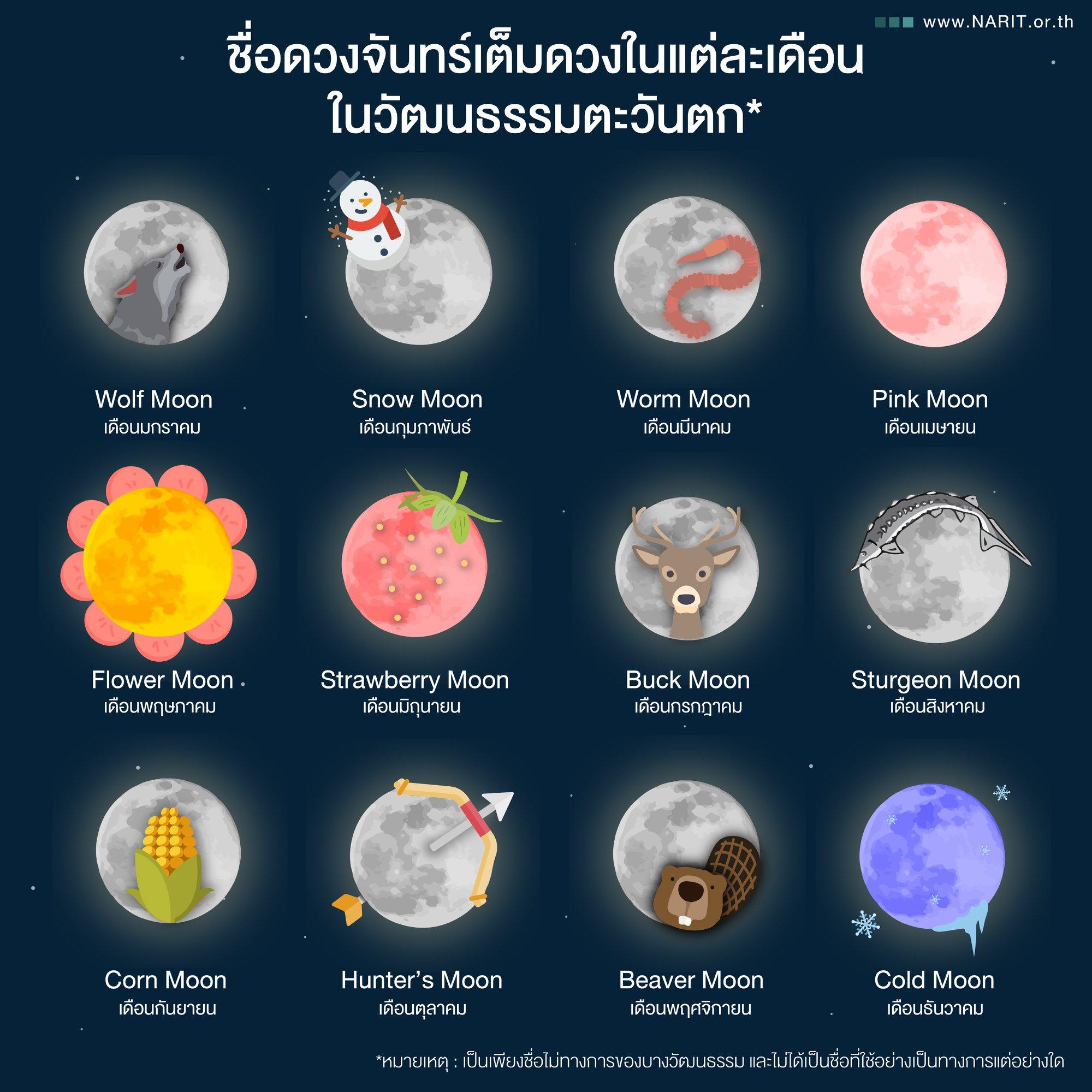 ฉายาของดวงจันทร์เต็มดวงในแต่ละเดือน