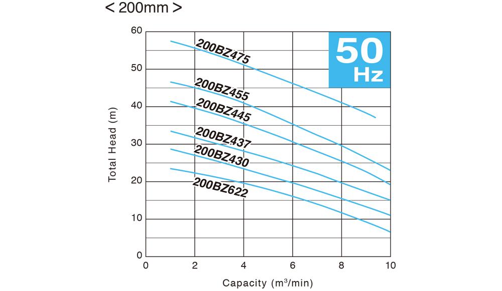ปั๊มน้ำ, ปั้มน้ำ, Submersible Pump, ปั๊มแช่, SEWAGE, WASTEWATER, ปั๊มน้ำเสีย, TSURUMI, BZ Series, 200BZ622, 200BZ430, 200BZ437, 200BZ445, 200BZ455, 200BZ475