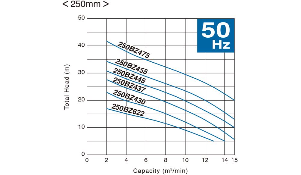 ปั๊มน้ำ, ปั้มน้ำ, Submersible Pump, ปั๊มแช่, SEWAGE, WASTEWATER, ปั๊มน้ำเสีย, TSURUMI, BZ Series, 250BZ622, 250BZ430, 250BZ437, 250BZ445, 250BZ455, 250BZ475