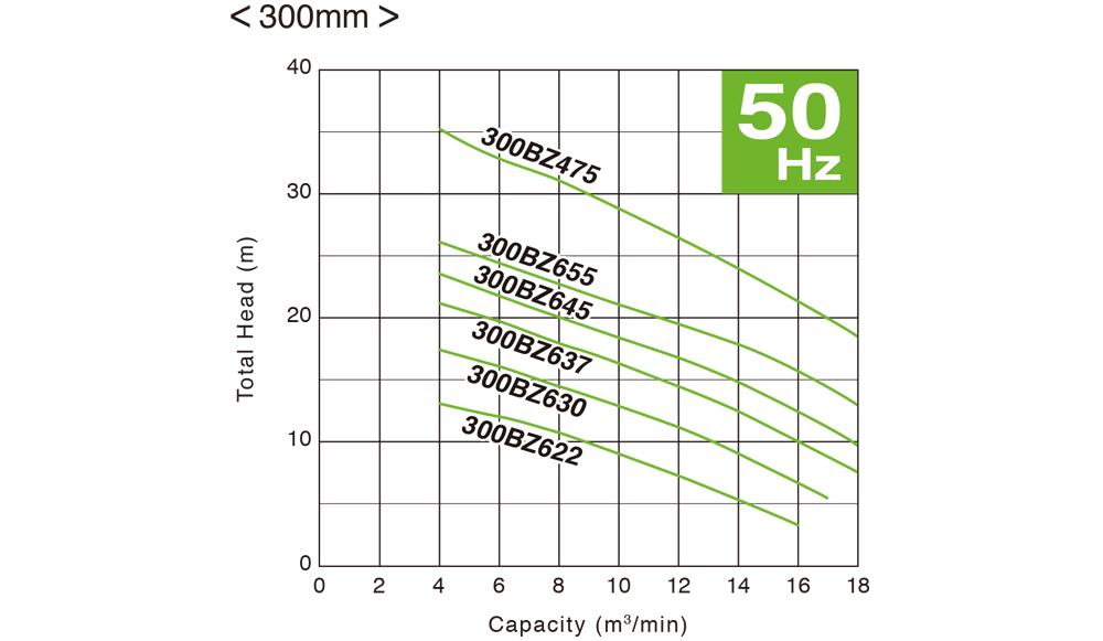ปั๊มน้ำ, ปั้มน้ำ, Submersible Pump, ปั๊มแช่, SEWAGE, WASTEWATER, ปั๊มน้ำเสีย, TSURUMI, BZ Series, 300BZ622, 300BZ630, 300BZ637, 300BZ645, 300BZ655, 300BZ475
