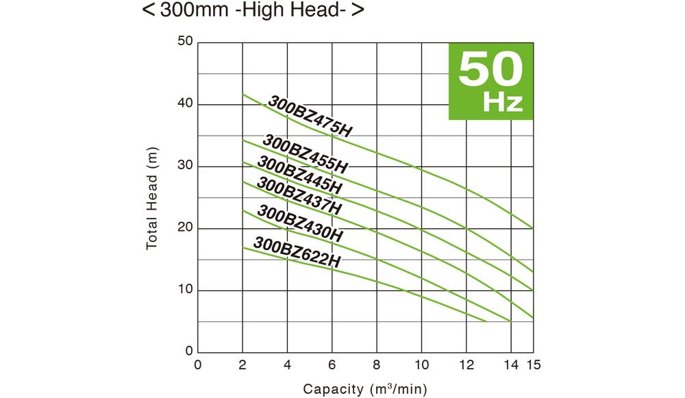 ปั๊มน้ำ, ปั้มน้ำ, Submersible Pump, ปั๊มแช่, SEWAGE, WASTEWATER, ปั๊มน้ำเสีย, TSURUMI, BZ Series, 300BZ622H, 300BZ430H, 300BZ437H, 300BZ445H, 300BZ455H, 300BZ475H