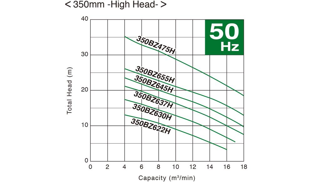ปั๊มน้ำ, ปั้มน้ำ, Submersible Pump, ปั๊มแช่, SEWAGE, WASTEWATER, ปั๊มน้ำเสีย, TSURUMI, BZ Series, 350BZ622H, 350BZ630H, 350BZ637H, 350BZ645H, 350BZ655H, 350BZ475H